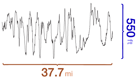 Rachel Carson Trail elevation chart